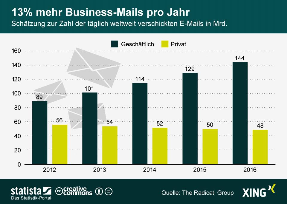 Entwicklung Emails